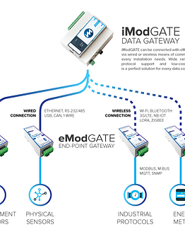 iModGATE / eModGATE Ecosystem