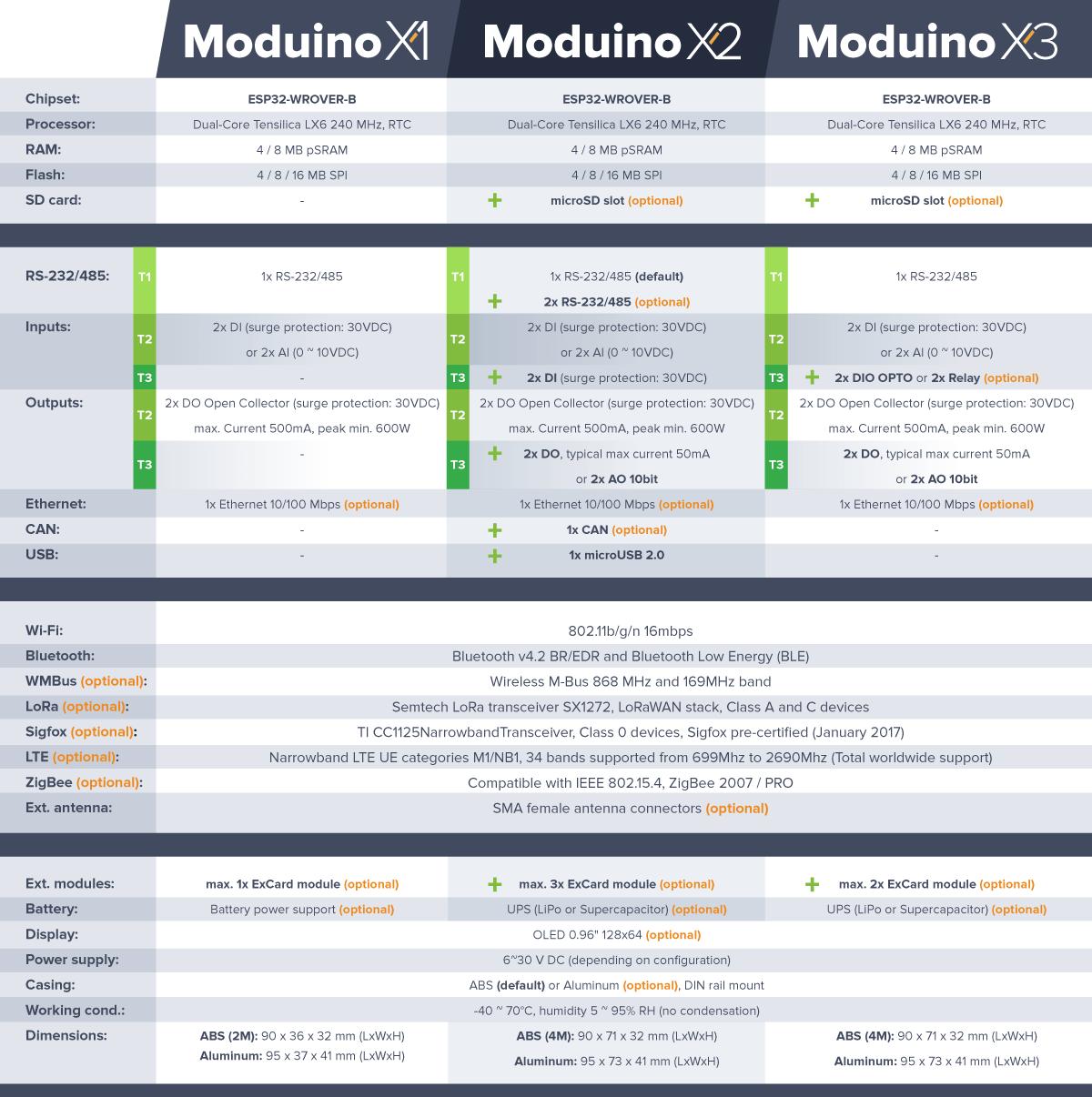 Moduino ESP32 comparison
